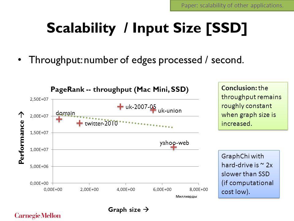 Scalability / Input Size [SSD]